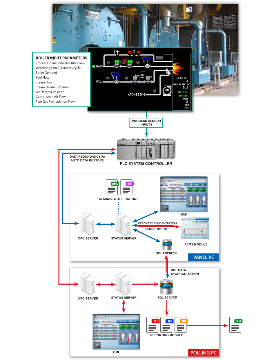 AMP-Cherokee: Emissions Monitoring for Compliance and Process ...